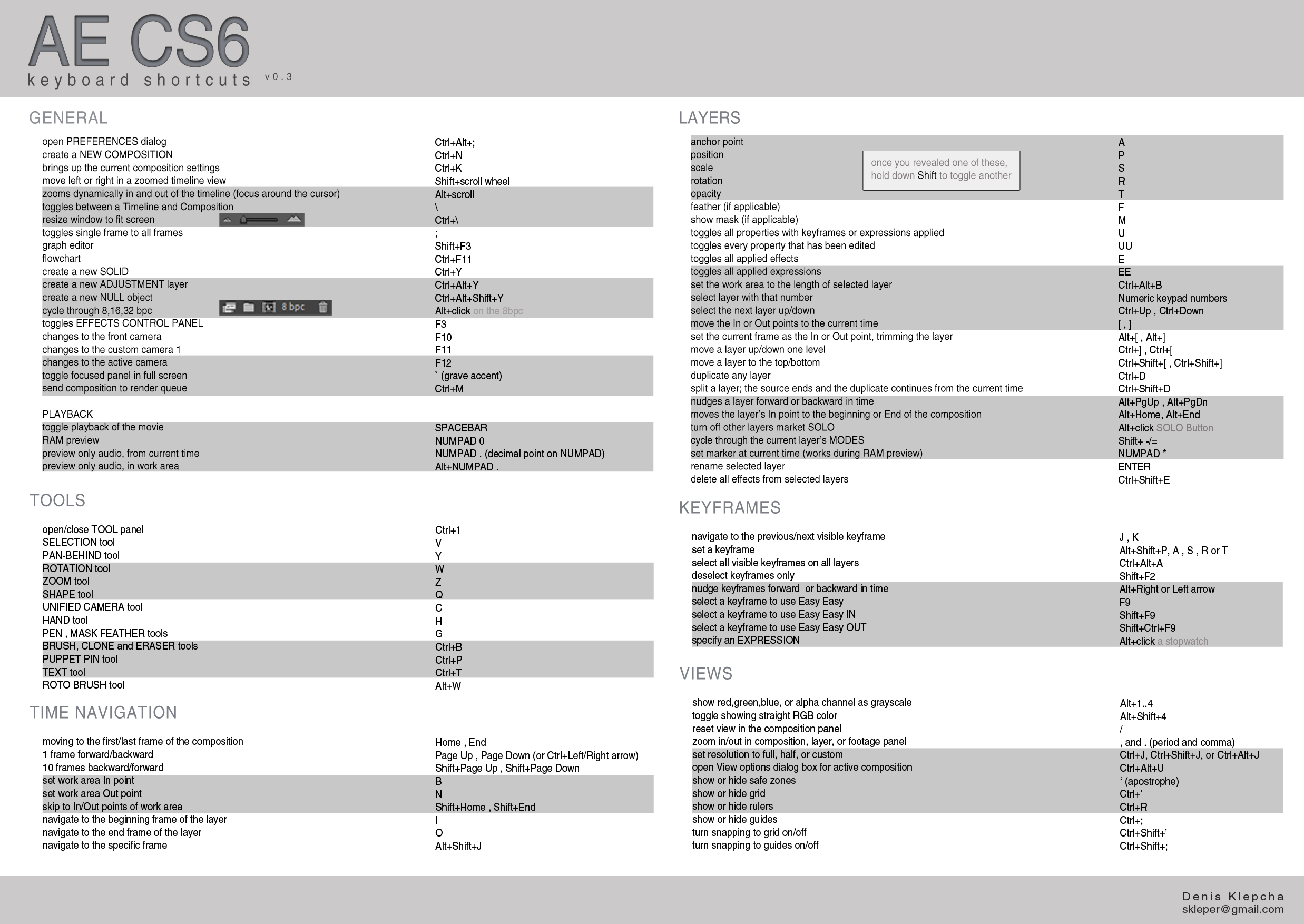 5 Cheat Sheets for Adobe Products